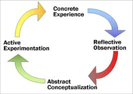 David Kolb's Cycle of Experiential Learning